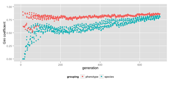 Plot of inequality (as quantified by Gini coefficient) across phenotypes and lineages by generation in a typical run of Lif.