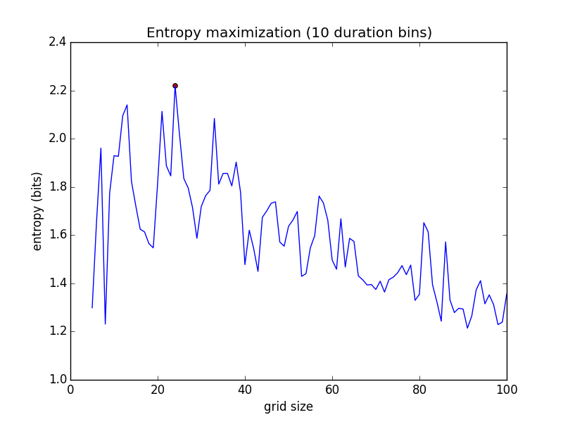 For Providence, RI runs through 2015-04-11, the entropy criterion is maximized at n = 24 with an entropy of 2.22 bits.